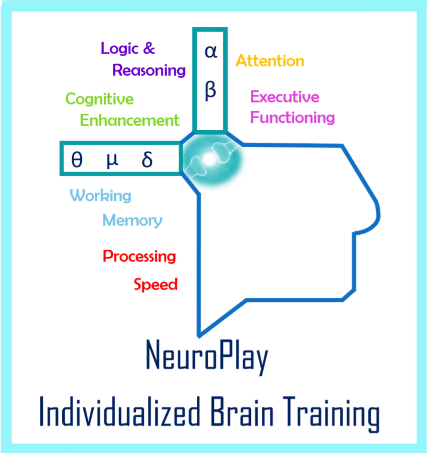 NeuroPlay brain training