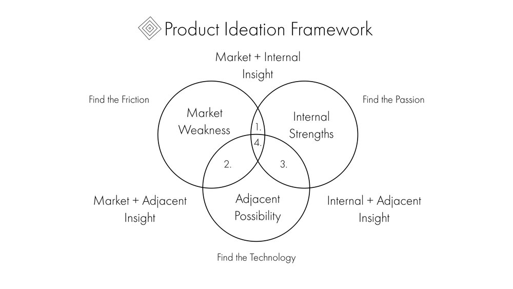 Product Ideation Framework