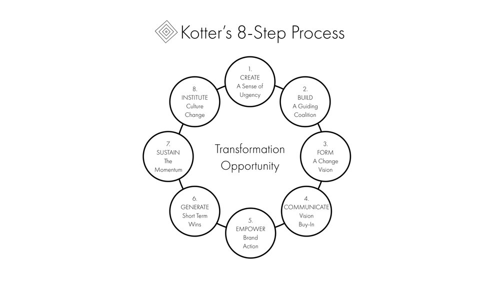 Kotter's 8-Step Process for Leading Change.