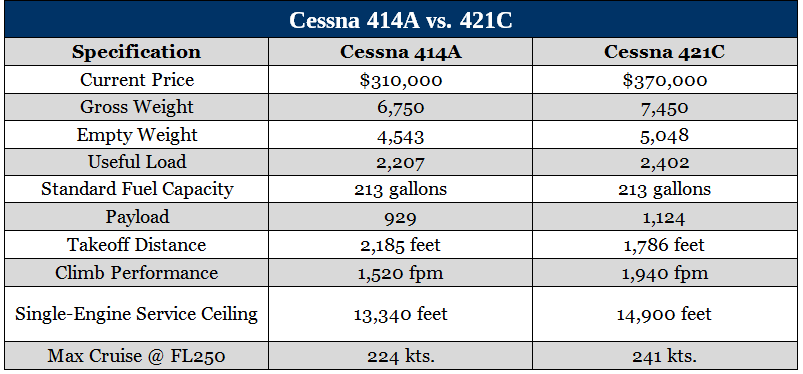 Aircraft comparison chart of the Cessna 414A and Cessna 421C