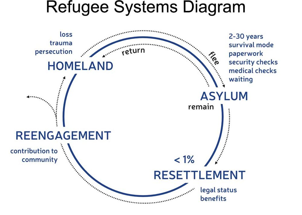 Refugee Systems Diagram.jpg