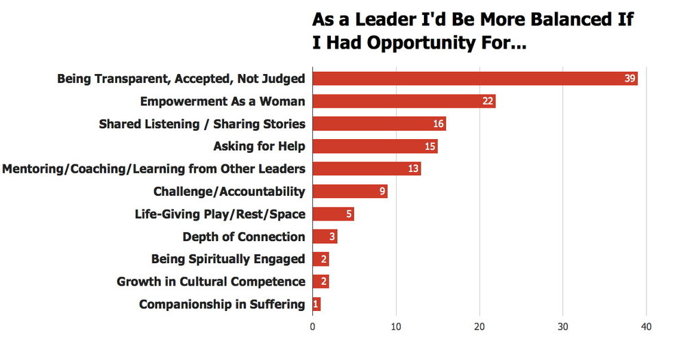 Boston-area Christian women leaders were asked what would help them move towards healthy life balance. The above represents categories of life-giving interactions in their responses. Bar length represents number of mentions in that category, ranging from 1 to 39 mentions. Data from   2016 Woven Consultation   on Christian Women in Leadership, 104 respondents.