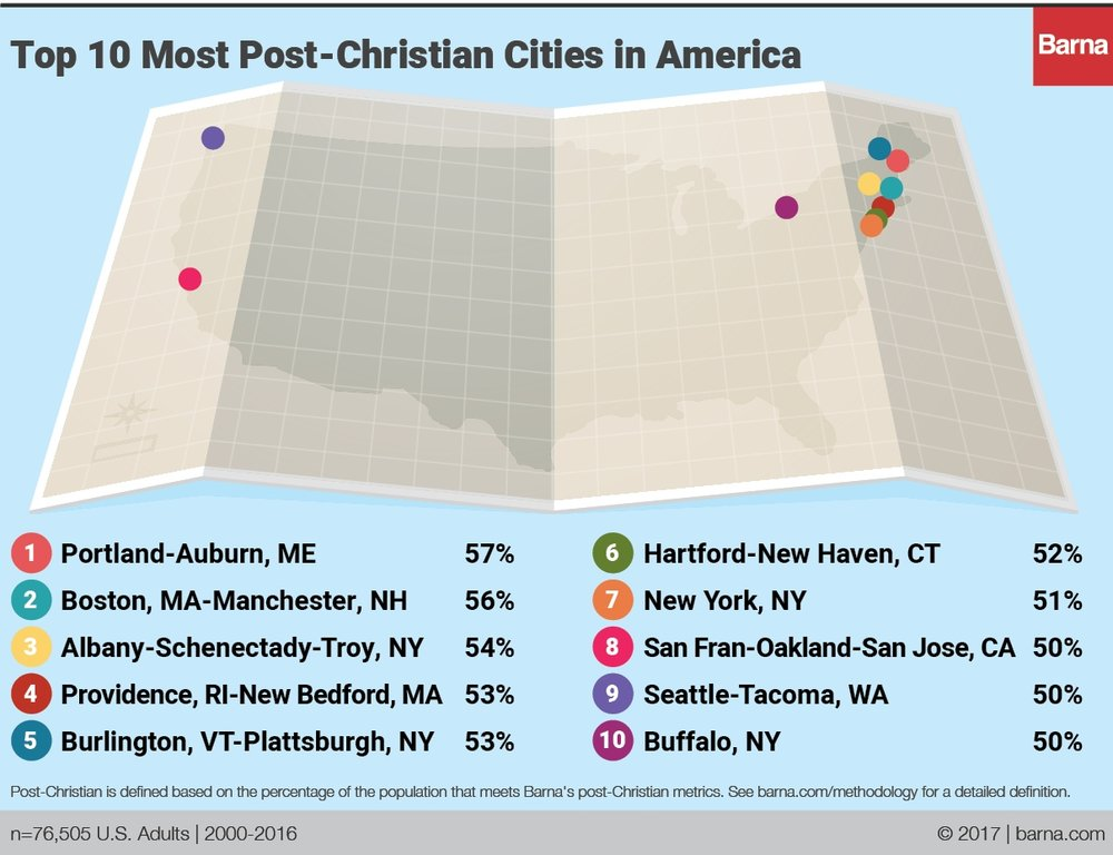https://www.barna.com/research/post-christian-cities-america-2017/