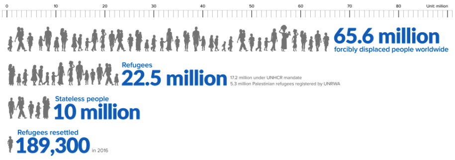 """Figures at a glance."" The UN Refugee Agency. Accessed September 1, 2017. http://www.unhcr.org/en-us/figures-at-a-glance.html"