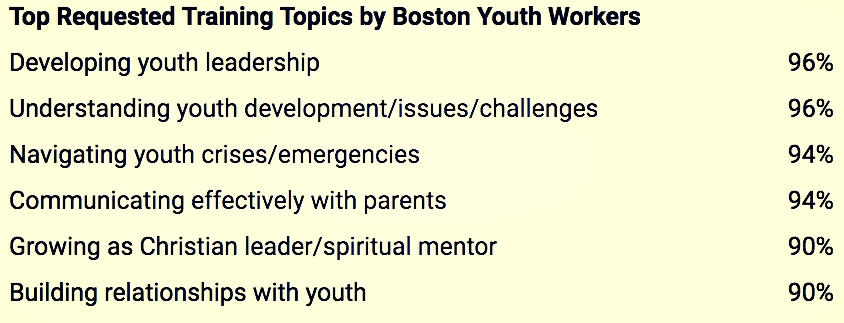 "Data Source: Boston Urban Leadership Initiative Survey, 2017. 50 Respondents, percentages of ""Yes"" or ""Might Be"" responses to ""Please tell us what kinds of training you'd find helpful."""