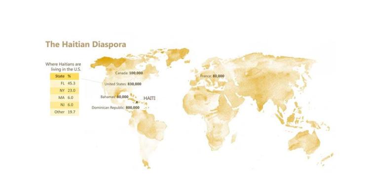 Haitian Diaspora.png