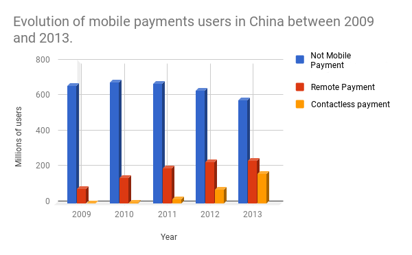 Graphic showing the growth of mobile payments users in China between 2009 and 2013, compared to not mobile payment users. (Source: Ministry of Industry and Information Technology, Celent).