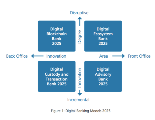 A framework to understand digital innovation in the banking sector.