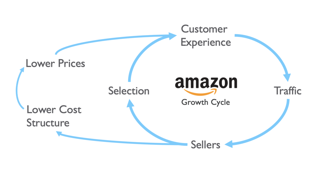 Amazon's flywheel has been really successful, and constitutes a good model for internal scalability.
