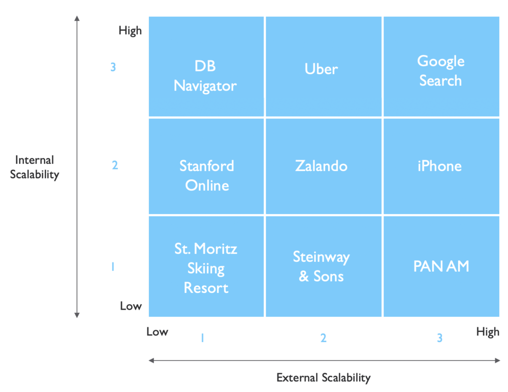 The BMI Scalability Matrix is a good way to assess your business model in terms of both internal and external scalability. We have crafted a classification to help you understand where your business is, depending on your scoring in both fields.