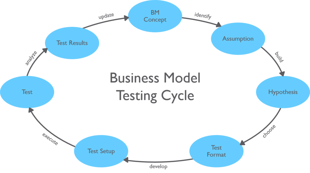 Business Model Testing Cycle.png