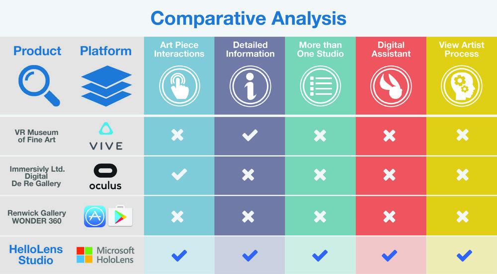 Comparative Analysis Diagram