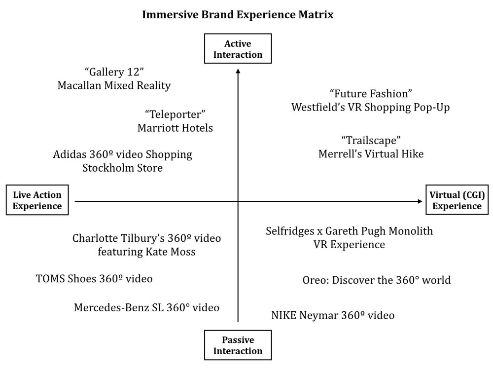 Immersive Brand Experience Matrix. Designed by Will Hsu
