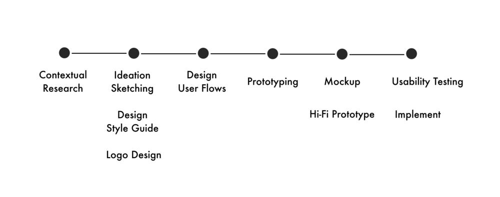 Cabiy_Design_Process.png