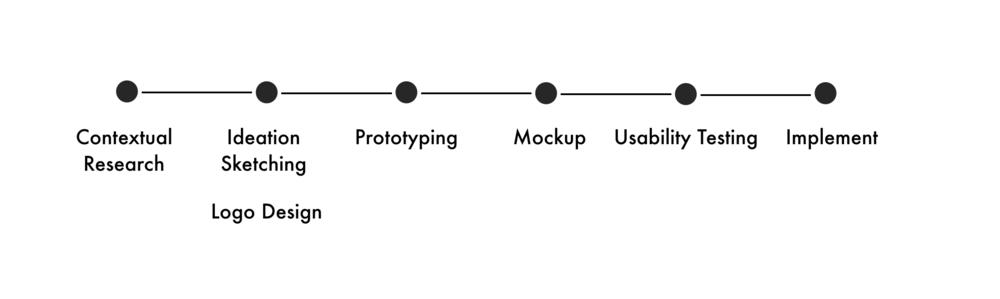 TeamMaloney_Design_Process.png