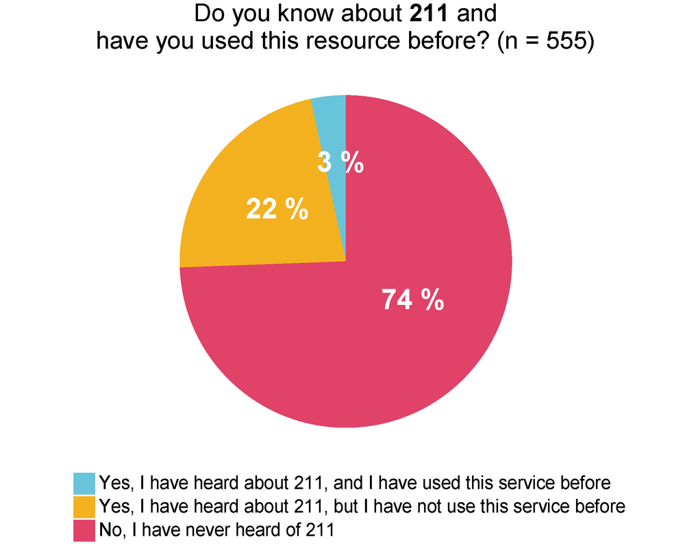 piechart_resource_211 2.png