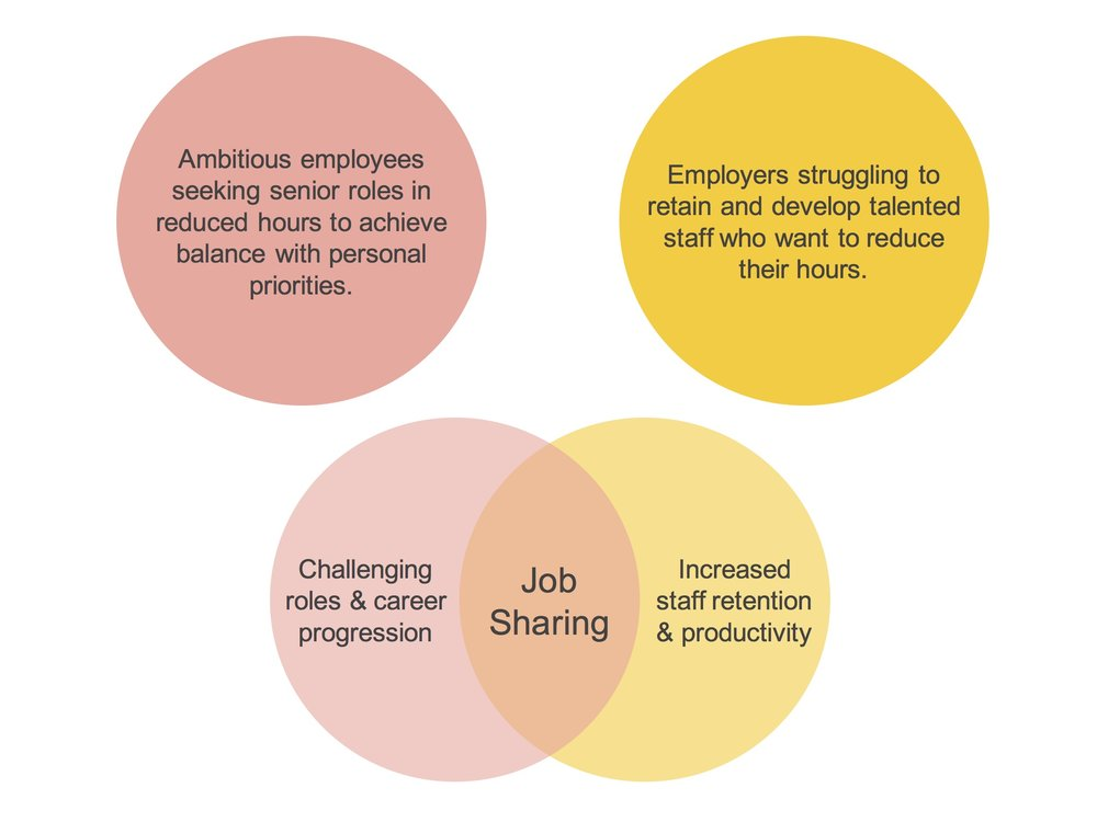 Job-share-venn-diagram