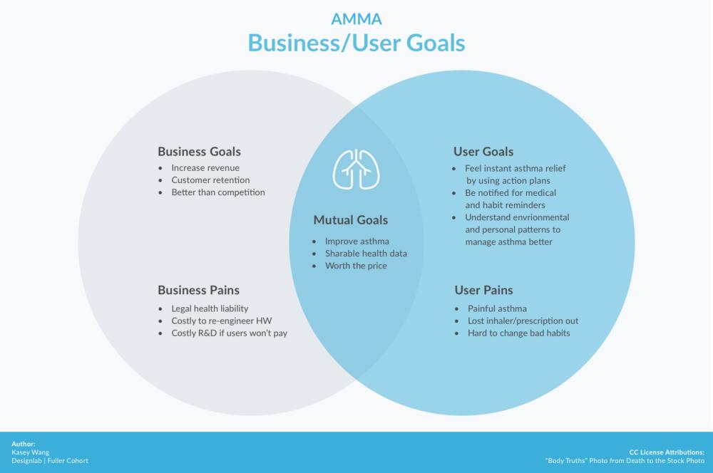 Business User Goals.png