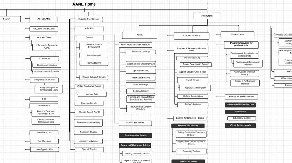 aane-process-02-sitemap.png