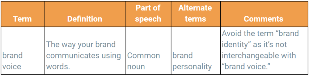 How to use a glossary as part of your brand voice