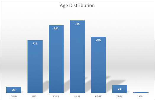 What are the ages of the respondents? 229 are 18-31, 295 are 32-45, 315 are 46-59, 245 are 60-73, 33 are 73-86, and 2 are 87+. The rest did not respond to this question.