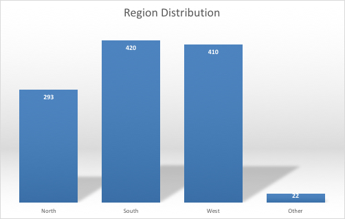 Where are respondents from? 293 are from North Lethbridge, 420 are from South Lethbridge, and 410 are from West Lethbridge. The rest hail from elsewhere in Alberta.
