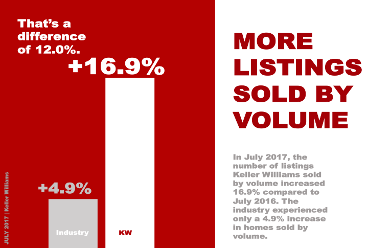 International - LISTINGS VOLUME KW Internation July 2017.png