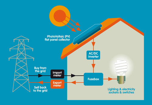 How does solar energy work premier solar installations inverter sciox Choice Image