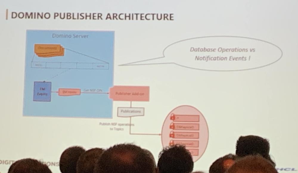 Domino Publisher Architecture