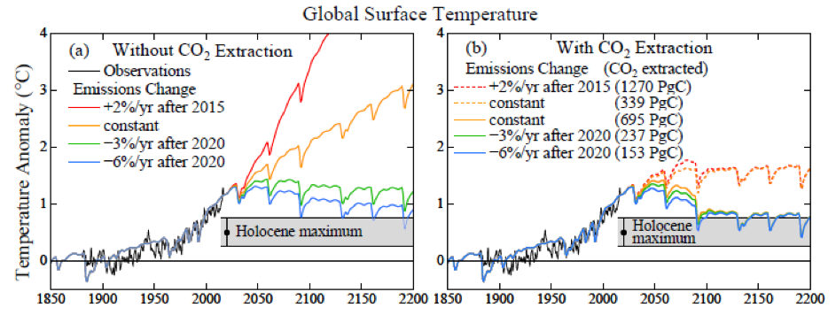 Fig. 2.  Simulated global temperature for alternative emission growth rates. Observations as in Fig. 1. Gray area is 2σ (95% confidence) range for centennially-smoothed Holocene maximum temperature. Fig. 12 of Young people's burden,  Earth Syst. Dynam . 8, 1-40, 2017.