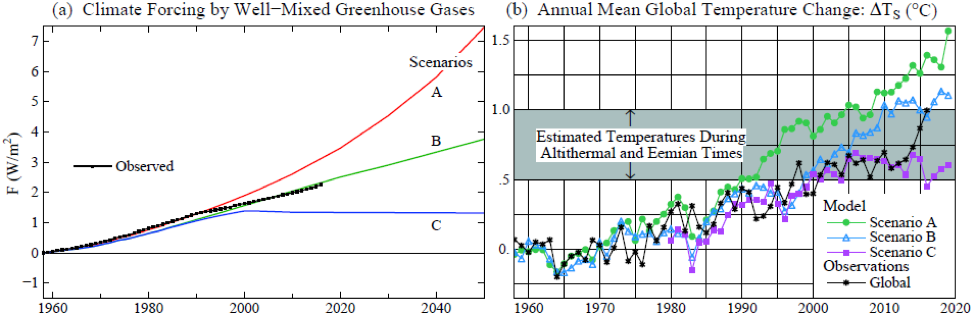 Chart 2.  (a) Greenhouse gas scenarios in 1988 GCM simulations, (b) Observed temperature compared with simulations for scenarios A, B, C.  Shaded range was based on estimated global temperature at peaks of the current and prior interglacial periods, about 6,000 and 120,000 years ago.