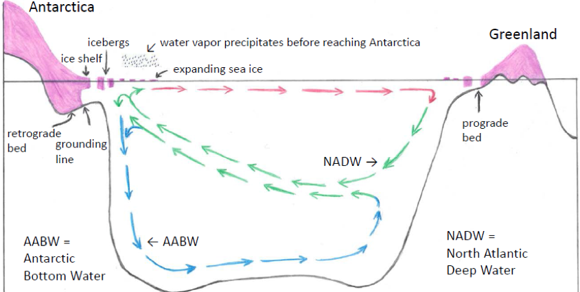 Chart 4.  Stratification and precipitation feedbacks. Stratification: increased freshwater flux reduces surface water density, thus reducing AABW formation, trapping NADW heat, increasing ice shelf melt. Precipitation: freshwater flux cools the ocean mixed layer, increases sea ice area, causing precipitation to fall before it reaches Antarctica, reducing ice sheet growth and increasing ocean surface freshening.