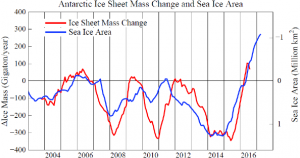 Chart 9.  12-month running means of Antarctic ice mass change rate and Southern Ocean sea ice area.