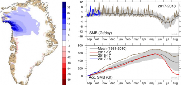 Chart 10.  Left: surface mass balance (SMB) on 24 October 2017.  Right: SMB in past 14 months and cumulative SMB in 3 years.  Gray region shows range of all years excluding single most extreme max and min.  See: http://www.dmi.dk/en/groenland/maalinger/greenland-ice-sheet-surface-mass-budget/