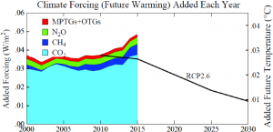 Chart 11.   Greenhouse gas (GHG) climate forcing annual growth rate.  IPCC scenario RCP2.6 keeps maximum global warming <1.5°C.  Annual addition to future warming (right hand scale) assumes climate sensitivity 3°C for 2×CO2.  Actual GHG growth exceeds RCP2.6 by at least 0.01 W/m2 in 2015 and 2016.