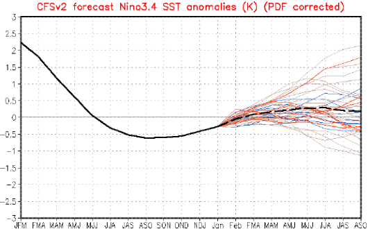 Fig. 5.  Observed Niño3.4 temperature and projections with the NOAA NCEP CFS.v2 forecast model (http://www.cpc.ncep.noaa.gov/products/precip/CWlink/MJO/enso.shtml#discussion).