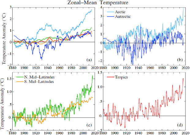 Fig. 6.  Zonal-mean temperature for different latitude bands.  (a) 132-month (11-year) running means for all five regions, (b-d) 12-month running means.  All results are relative to the 1880-1920 base period.