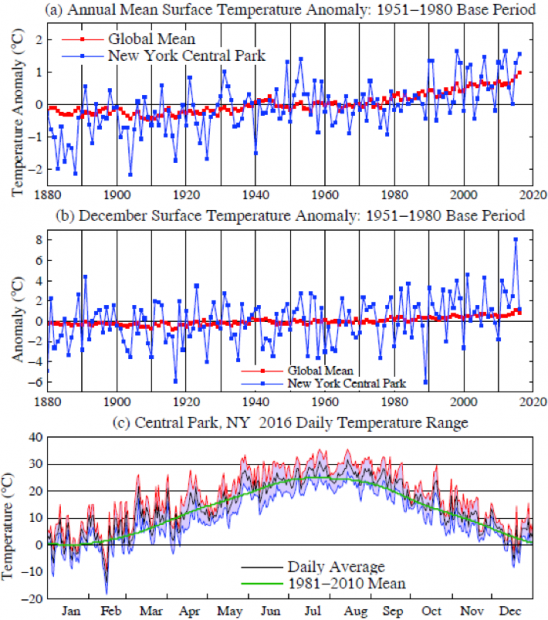Fig. 8.  Daily temperatures in Central Park, New York City, during 2015.  Data source: NOAA National Weather Service New York Office  http://w2.weather.gov/climate/index.php?wfo=okx