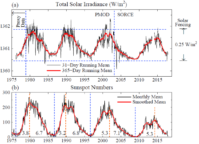 Fig. 4.   Solar irradiance and sunspot number in the era of satellite data.  Left scale is the energy passing through an area perpendicular to Sun-Earth line.  Averaged over Earth's surface the absorbed solar energy is ~240 W/m2, so the full amplitude of the measured solar variability is ~0.25 W/m2.