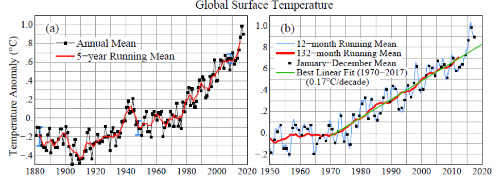 Fig. A1.  Global surface temperature relative to 1880-1920 based on GISTEMP data.  (a) Annual and 5-year means since 1880, (b) 12- and 132-month running means since 1970.  Blue squares in (b) are calendar year (Jan-Dec) means used to construct (a).  Update of Fig. 2 in reference 3.