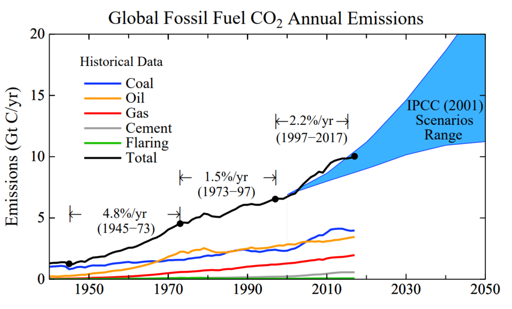 global fossil fuel co2 annual emissions.PNG