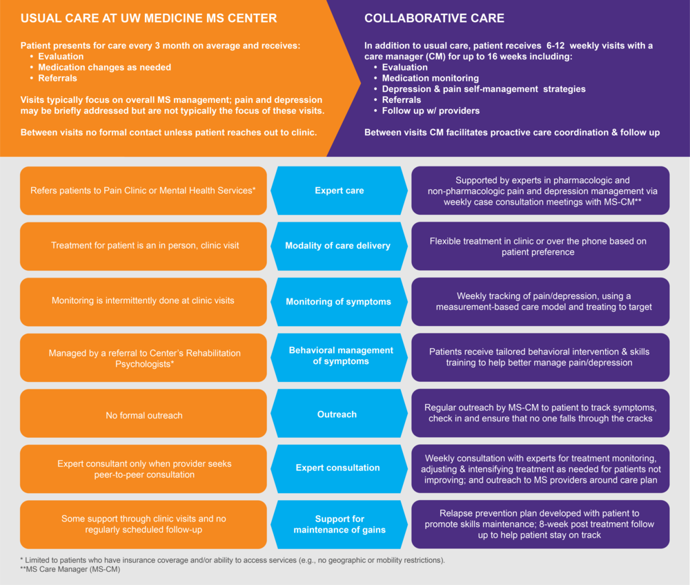 Illustration of ways in which MS Care enhances and   differs from usual care. Click to be directed to an enlarged diagram.