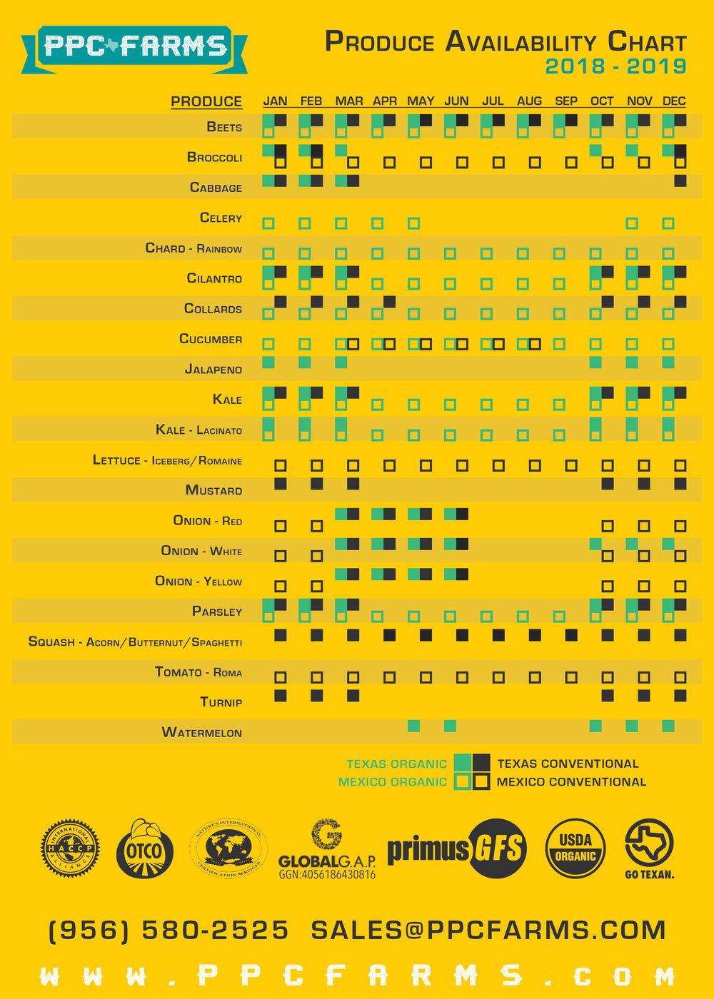 ProduceAvailability_2018_Yellow.jpg