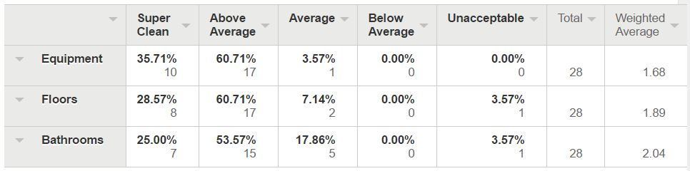 Majority Above Average