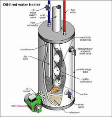 Oil-fired water heater diagram
