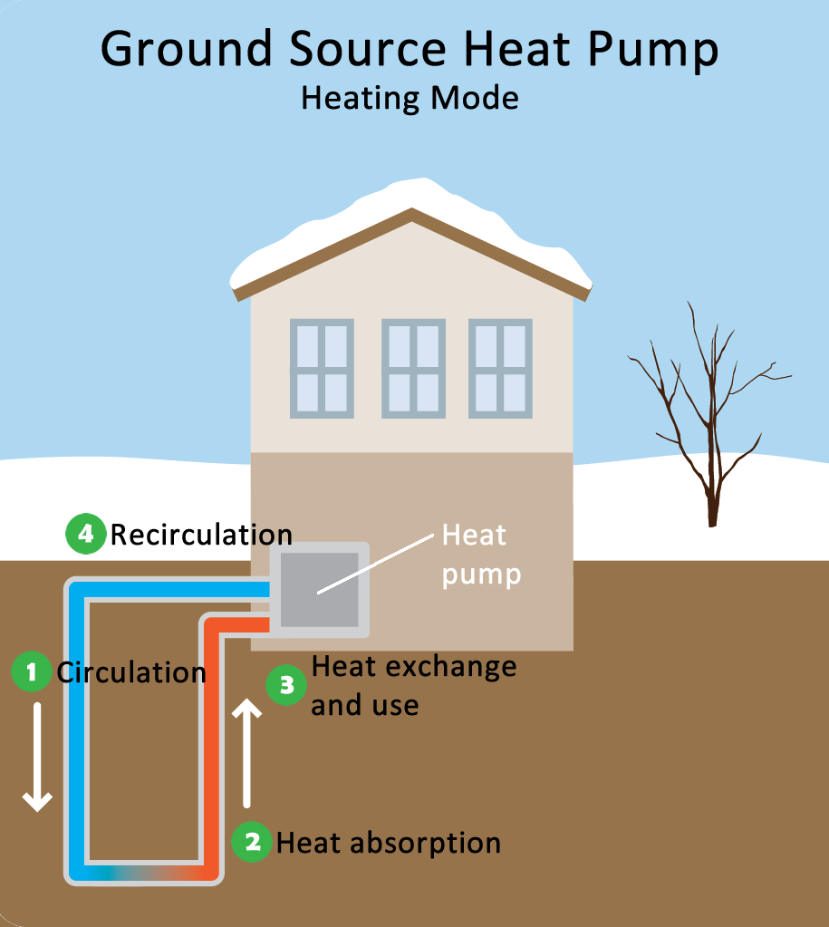 Geothermal/Ground Source Heat Pump Diagram