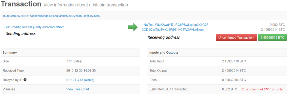 Although the transaction shows circa 2.45 BTC as having been transacted, the true amount sent to the receiving address is only that of 0.002 BTC. More on this is explained in the 'Transactions' section.