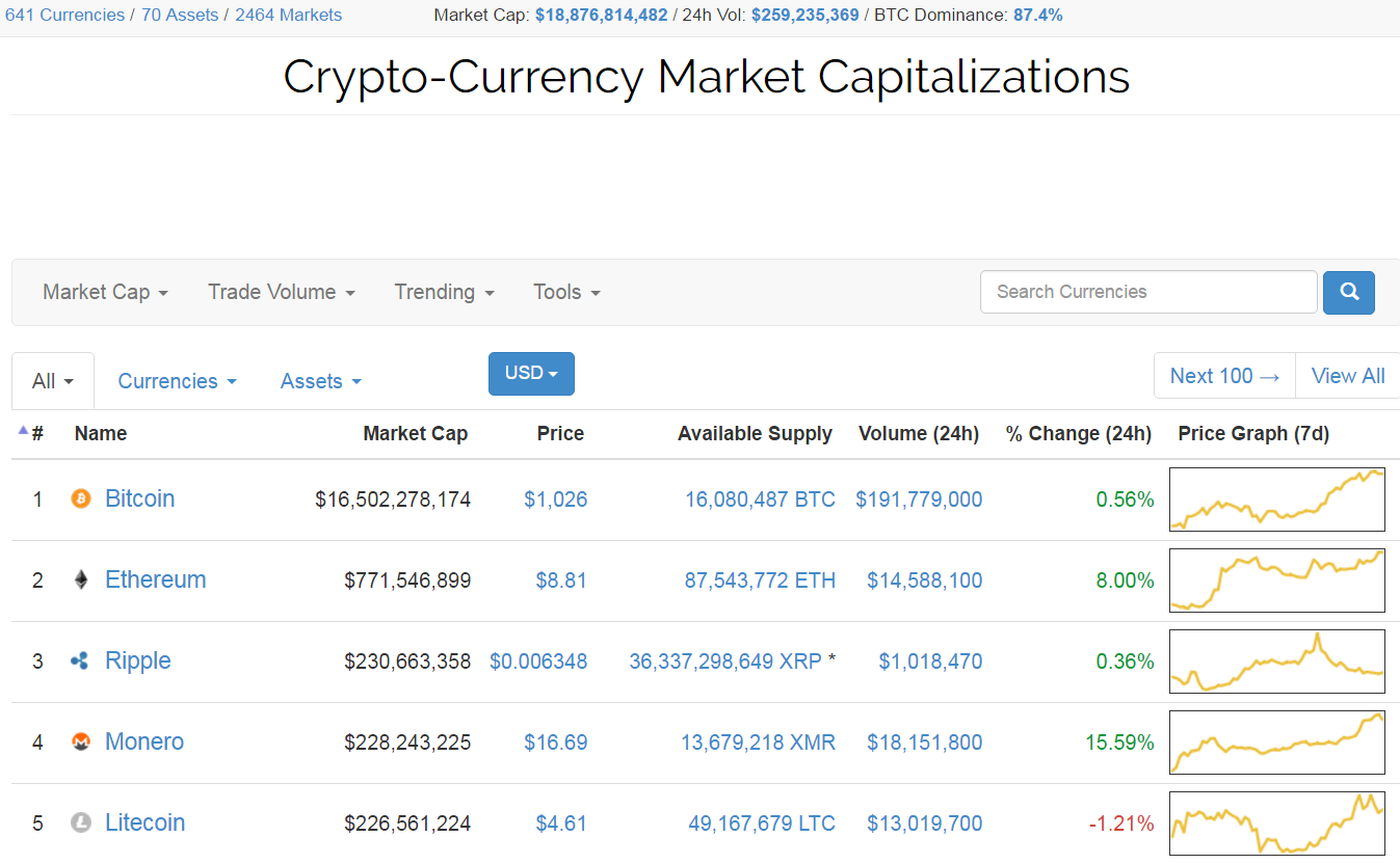 View the prices of all the major cryptocurrencies in circulation