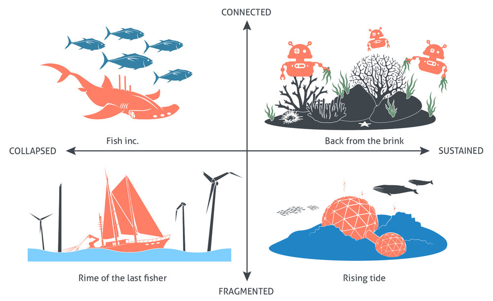 The scenario space. Narrative scenarios are represented in a two dimensional space and each illustration is a representation of a key defining element for each of the four 'radical ocean futures'. These four 'radical ocean futures' do not represent 'the' future but four possible futures. The 'collapsed to sustained' on the horizontal axis refers to the ecological dimension and the 'fragmented to connected' on the vertical access refers to the societal dimension.
