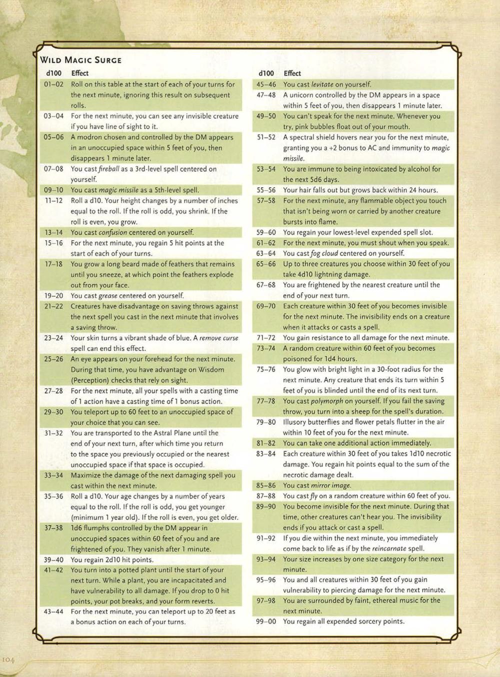 Player's Handbook, Page 104